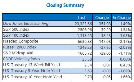 closing indexes summary december 19