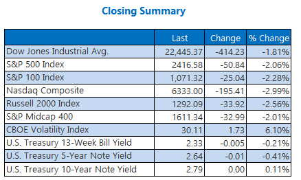 closing indexes summary december 21