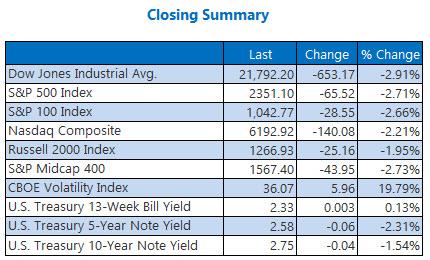 closing indexes summary december 24