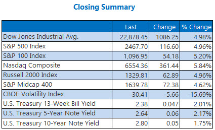 closing indexes summary december 26