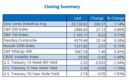 closing indexes summary december 27