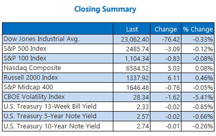 closing indexes summary december 28
