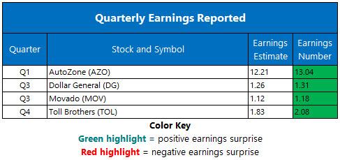 Corporate Earnings Dec 4