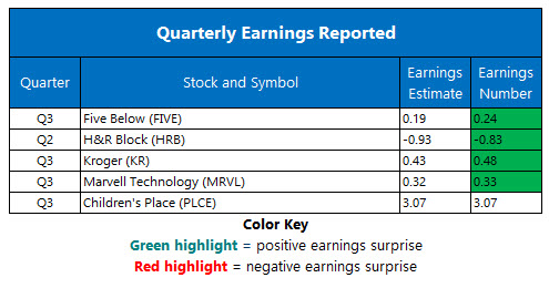 corporate earnings dec 6