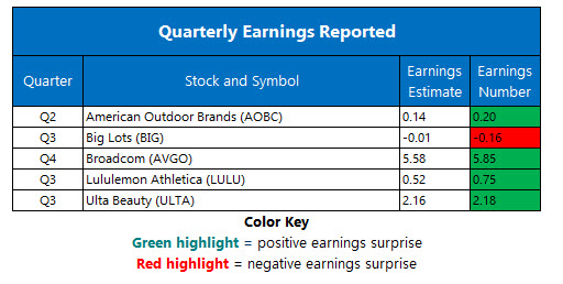 corporate earnings dec 7