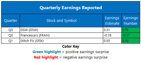 corporate earnings december 11