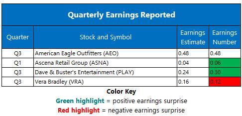 corporate earnings december 12