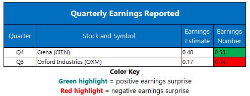 corporate earnings december 13