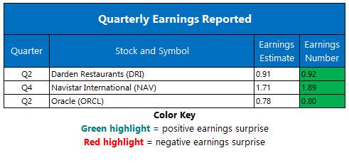 corporate earnings december 18