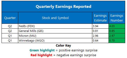 corporate earnings december 19