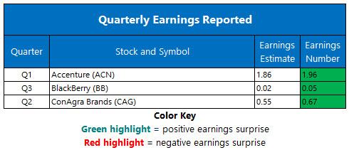 corporate earnings december 20