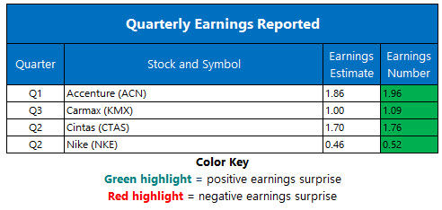 corporate earnings december 21