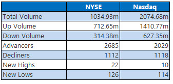 nyse and nasdaq stats dec 21