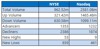 nyse and nasdaq stats dec 6