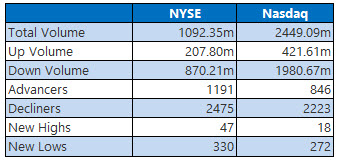 nyse and nasdaq stats dec 7