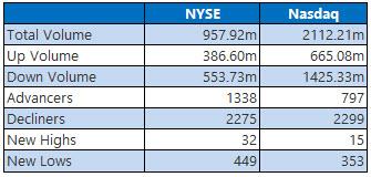 nyse and nasdaq stats december 13