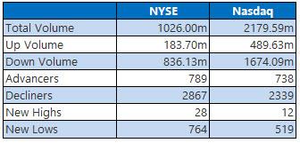 nyse and nasdaq stats december 14