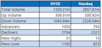 nyse and nasdaq stats december 19