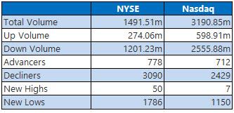 nyse and nasdaq stats december 20
