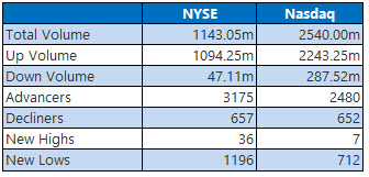 nyse and nasdaq stats december 26