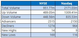 nyse and nasdaq stats december 28