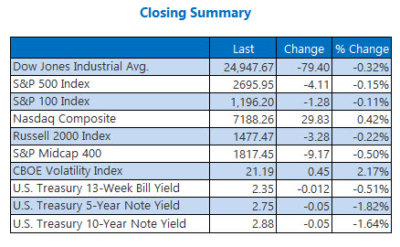 us closing index summary dec 6