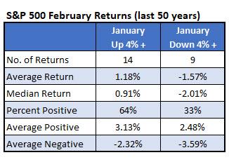 big february returns 5