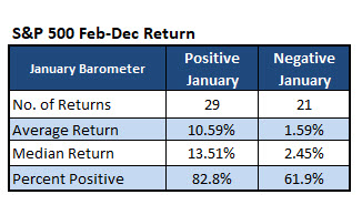 sp january barometer