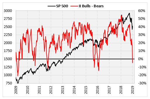 SPX with II bulls-minus-bears line