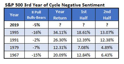 third year sentiment 4