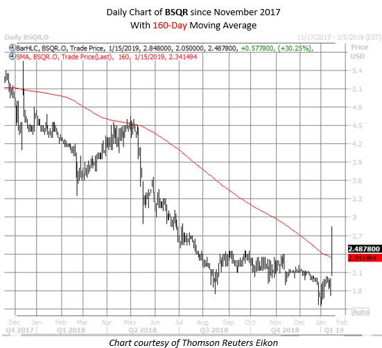 bsqr stock chart mmc