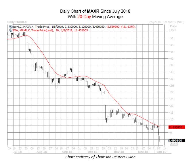 MAXR Chart Jan 8