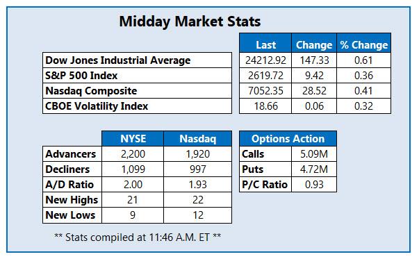 Midday Market Stats Jan 16