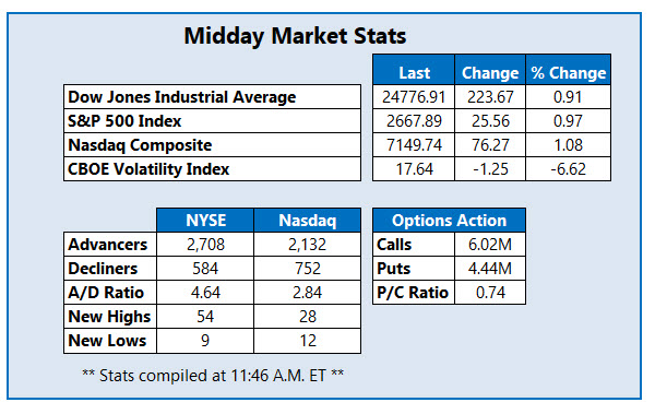 Midday Market Stats Jan 25