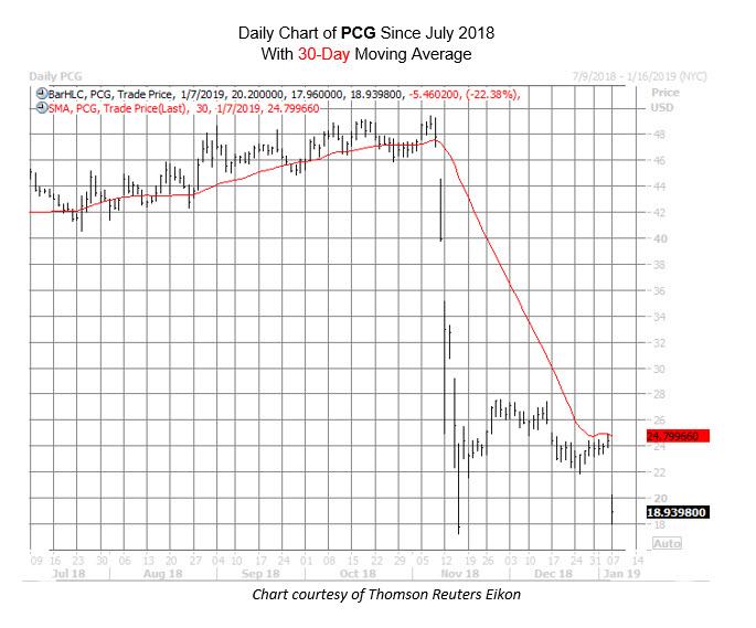 PCG Chart Jan 7