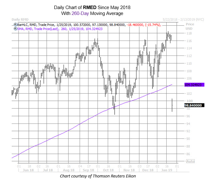 RMED Chart Jan 25