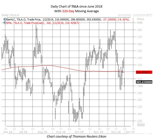 TSLA stock chart jan 2