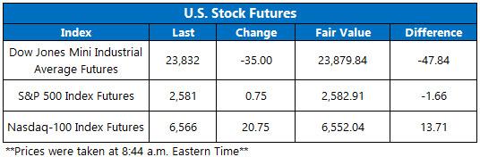 Stock Futures Chart Jan 15
