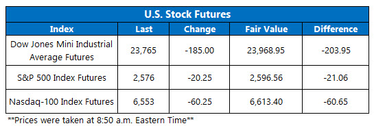 stock futures jan 14