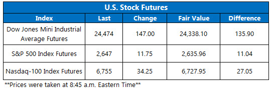 stock futures jan 18