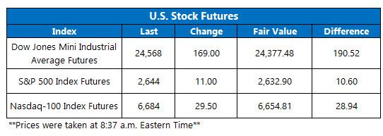 stock futures jan 23