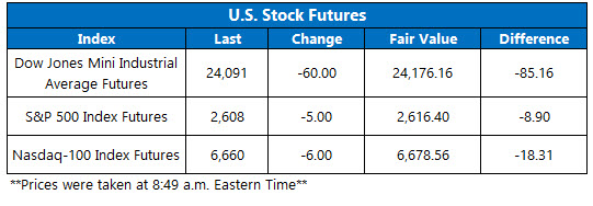 stock futures today jan 17