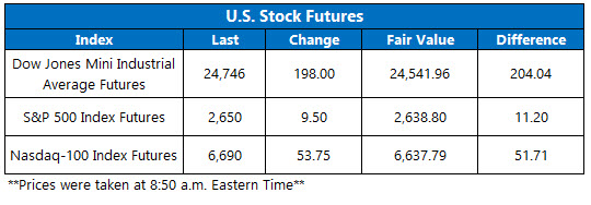 stock futures today jan 30