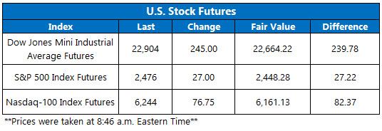 stock futures today jan 4