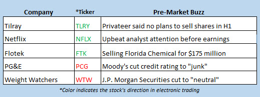 stock market news jan 11