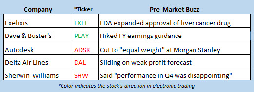 stock market news jan 15