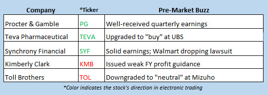 stock market news jan 23