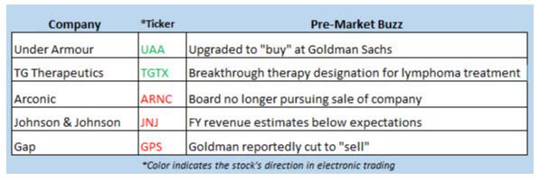 stocks in the news jan 22