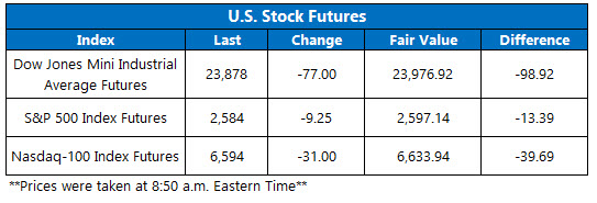 us stock futures today jan 11