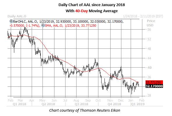 aal stock price jan 23